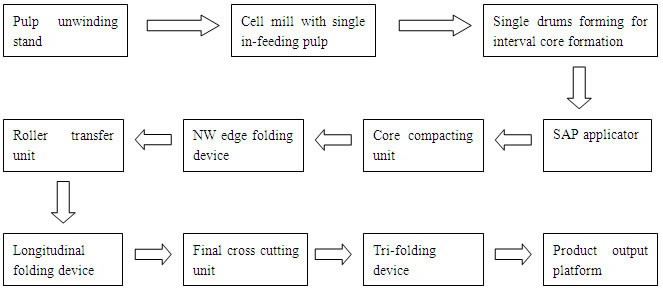 Flow Chart of This Underpad Production Line